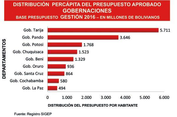 efe369e155fe El Diario - Ingresos departamentales bajaron drásticamente en últimos cinco  años
