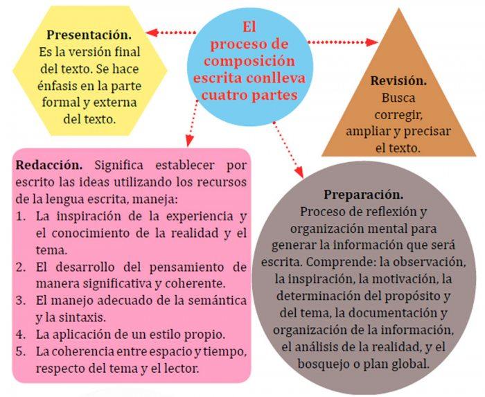El Diario El Discurso Escrito Y Oral