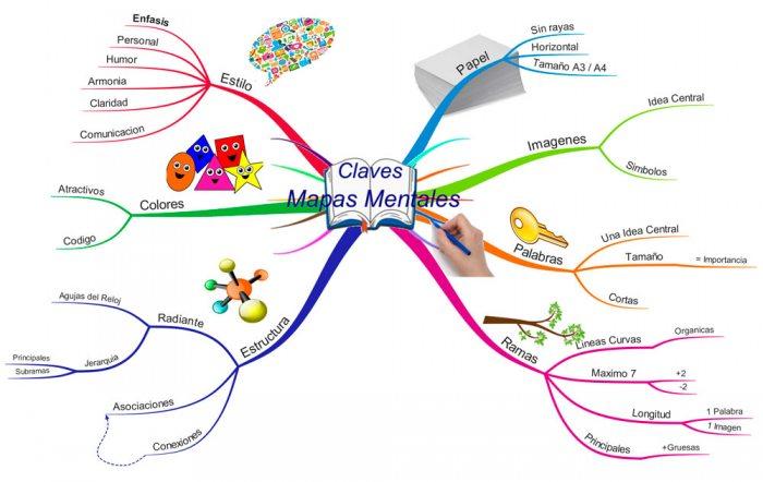 El Diario Mapa Mental