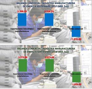 Industriales plantean revisar decreto 1802  Cayeron utilidades en 300 empresas