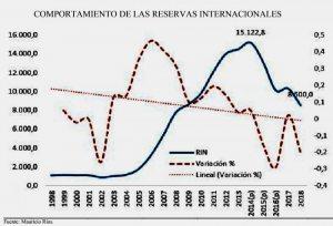 $us 7.000 millones menos de activos internacionales  Preocupación por deuda y caída de reservas