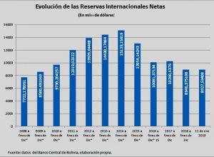 A enero.  Bajan reservas internacionales