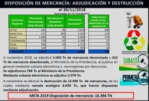 Rendición de cuentas 2019  Aduana entregó a Presidencia 788 toneladas de bienes incautados