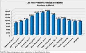 En los últimos cuatro años.  Reservas del BCB bajaron 6.620 millones de dólares