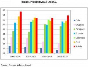 Comercio minorista e informales Seis de diez trabajadores acusan baja productividad