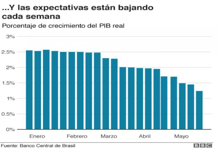 Brasil al borde de la recesión